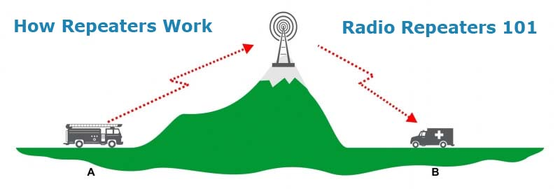 How Do Radio Repeaters Work - We have the Answer